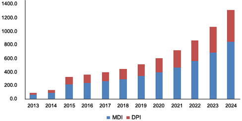 North America digital dose inhaler market