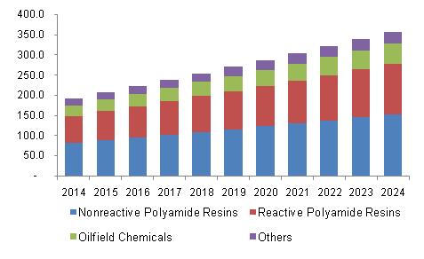 U.S. dimer acid market revenue by application, 2014 - 2024, (USD Million)