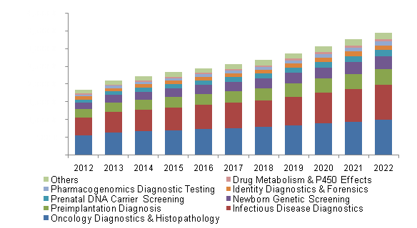 U.S. DNA testing market, by application, 2012 - 2022 (USD Million)