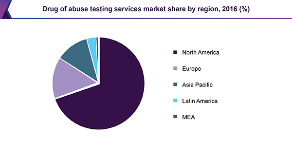 drug of abuse testing services market share