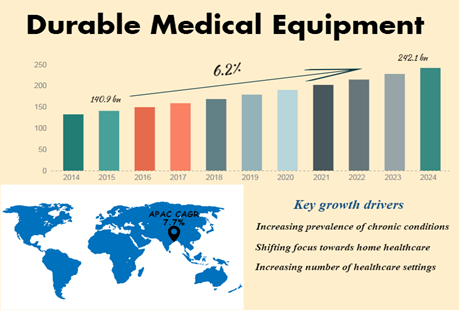 Durable Medical Equipment (DME) Market