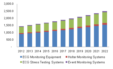 U.S. ECG equipment market