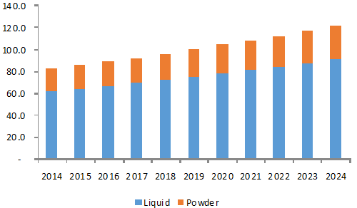 U.S. electrical insulation coatings market