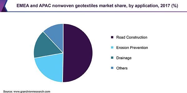EMEA and APAC nonwoven geotextiles market