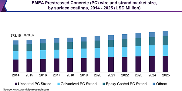 EMEA Prestressed Concrete (PC) wire and strand market