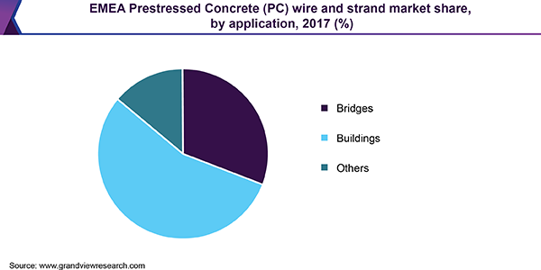 EMEA Prestressed Concrete (PC) wire and strand market share