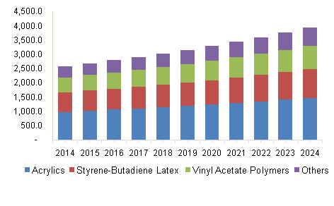 U.S. emulsion polymer market volume by product, 2014-2024, (Kilo Tons)