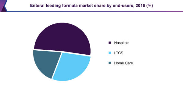 Enteral feeding formula market share by end-users, 2016 (%)