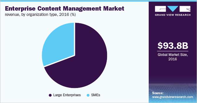 Enterprise content management market revenue, by organization type, 2016 (%)