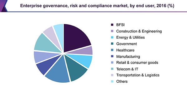 Enterprise governance, risk and compliance market, by end user, 2016 (%)
