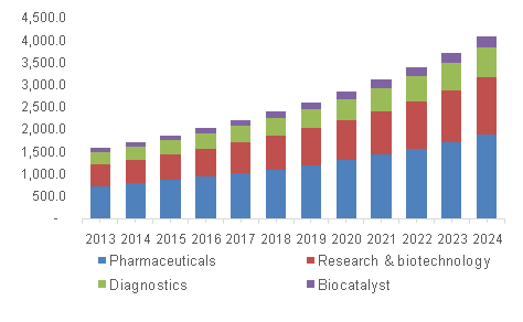 North America specialty enzymes market, by application, 2013 – 2024 (USD Million)