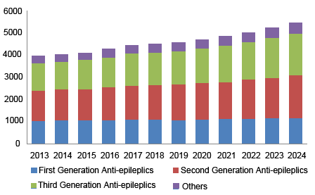 epilepsy drugs market share amp size industry report 2024