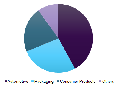 Expanded Polypropylene (EPP) Foam Market   Industry Report, 2025