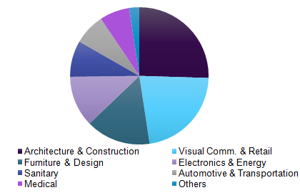 Europe Acrylic Sheet Market Size By Technology | Industry Report, 2025