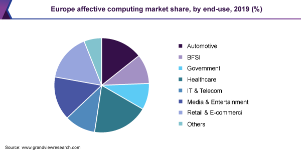 Europe affective computing market share