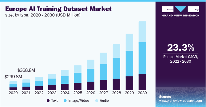 https://www.grandviewresearch.com/static/img/research/europe-ai-training-dataset-market.png