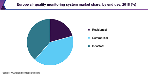 Europe air quality monitoring system market share, by end use, 2018 (%)