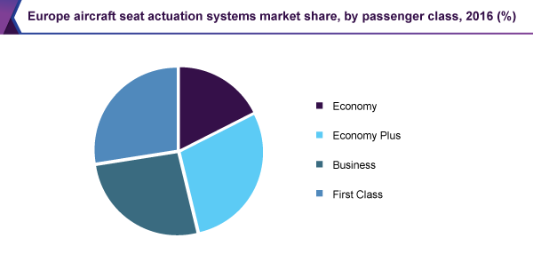 Europe aircraft seat actuation systems market