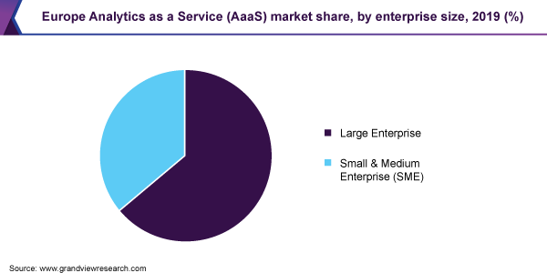 Europe Analytics as a Service market share