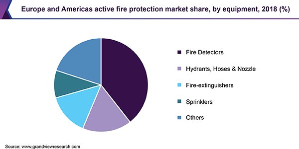 Europe and Americas active fire protection market share, by equipment, 2018 (%)
