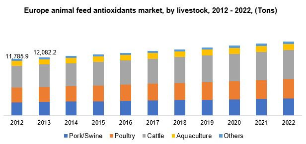 Animal Feed Antioxidants Market Size | Industry Report, 2022