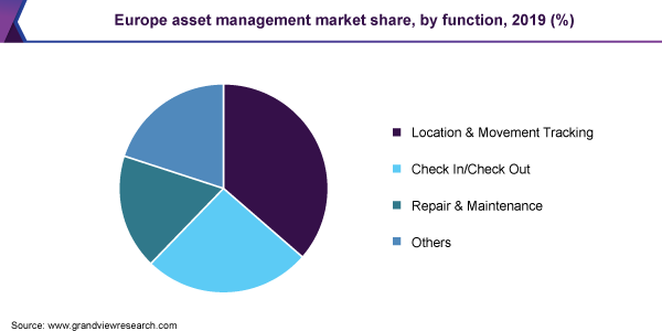 Europe asset management market share, by function, 2019 (%)