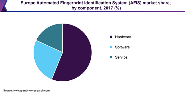 Europe automated fingerprint identification system (AFIS) market