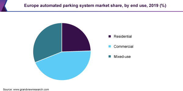 Europe automated parking system market share, by end use, 2019 (%)