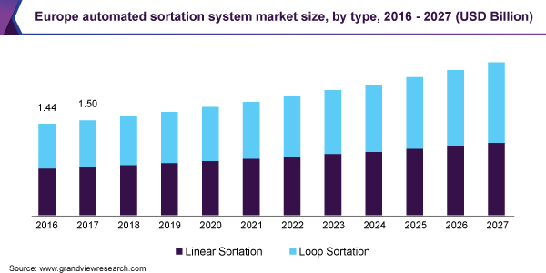 Europe automated sortation system market size, by type, 2016 - 2027 (USD Billion)