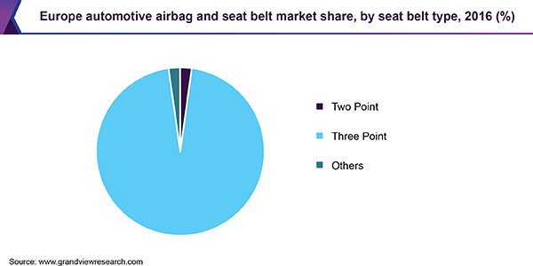 Europe automotive airbag and seat belt market