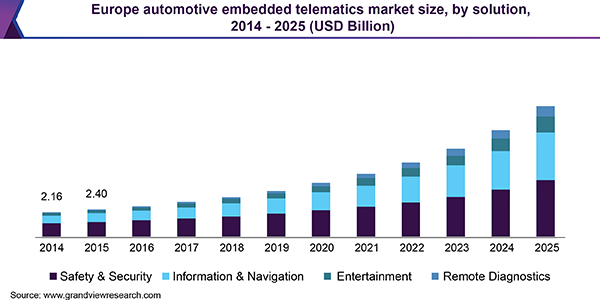 Automotive Embedded Telematics Market | Industry Report, 2018-2025