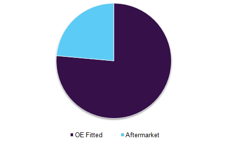 Europe automotive infotainment market share, by fit type, 2016 (%)