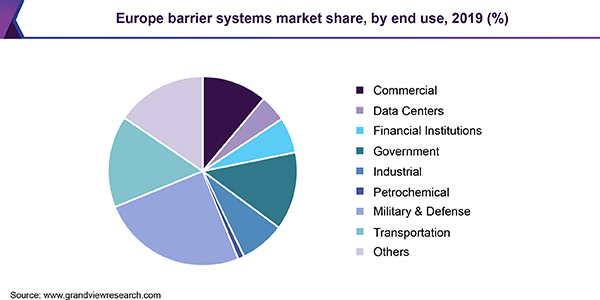 Europe barrier systems market share, by end use, 2019 (%)