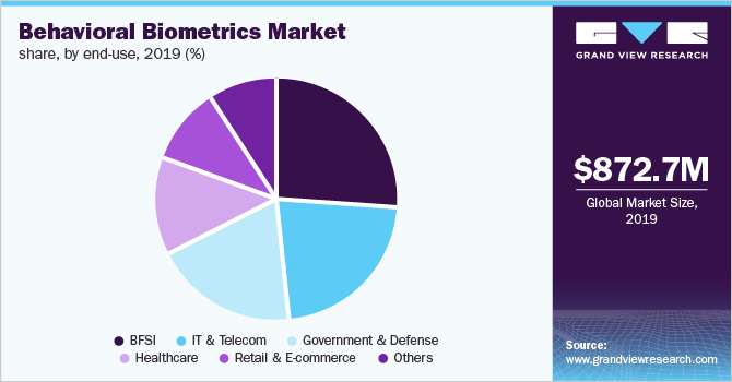 Europe behavioral biometrics market share, by end-use, 2019 (%)