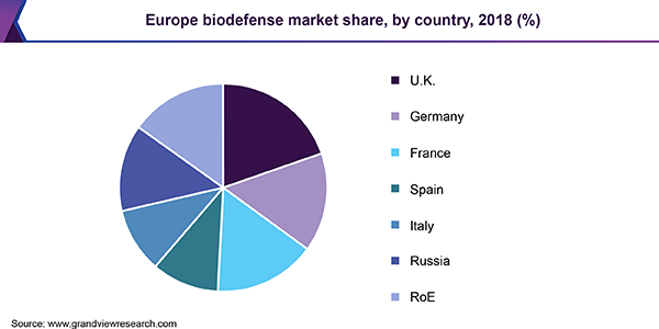 Europe biodefense market