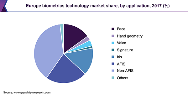 Europe biometrics technology market