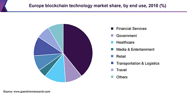 Europe blockchain technology market share, by end use, 2018 (%)
