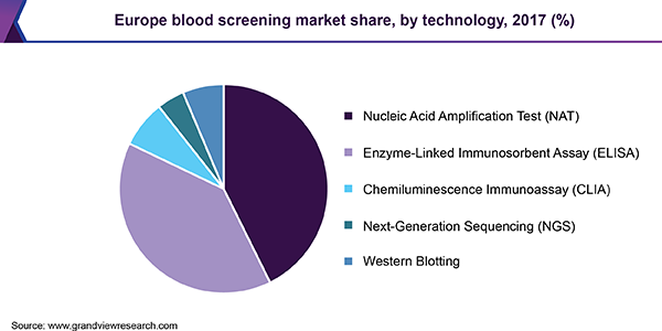 Europe blood screening market