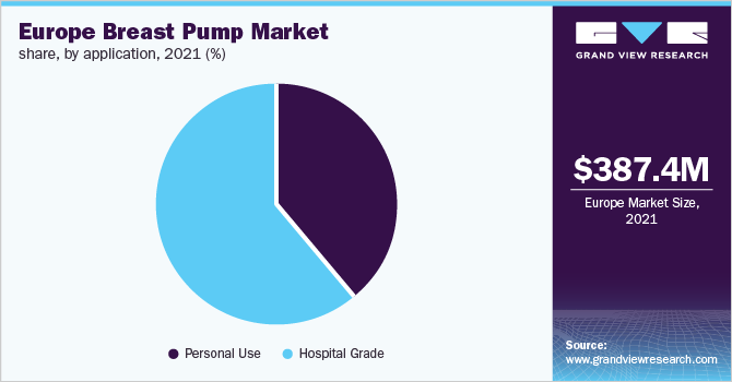 Europe breast pumps market