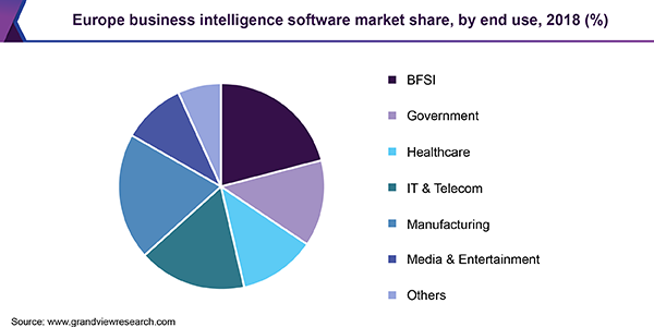 Europe business intelligence software market
