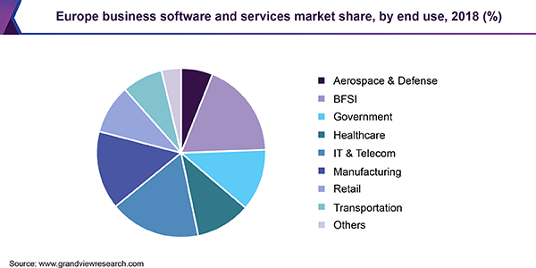 Europe business software and services market share, by end use, 2018 (%)