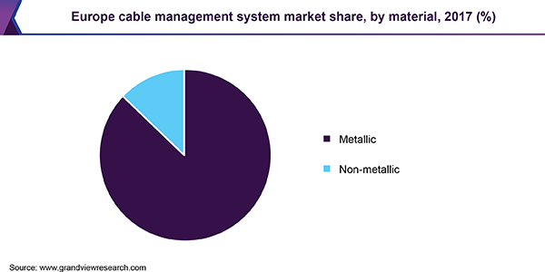 Europe cable management system market share, by material, 2017 (%)