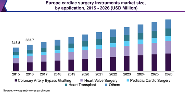 Europe cardiac surgery instruments market size, by application, 2015 - 2026 (USD million)
