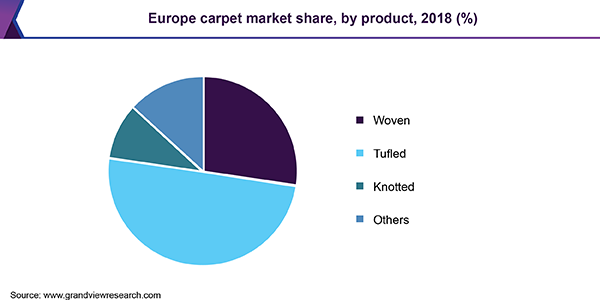 Europe carpet market