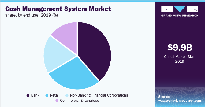 Europe cash management system market share, by end use, 2019 (%)