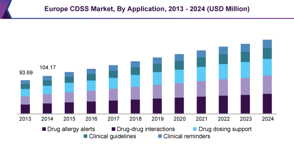 Europe CDSS Market, By Application, 2013 - 2024 (USD Million)