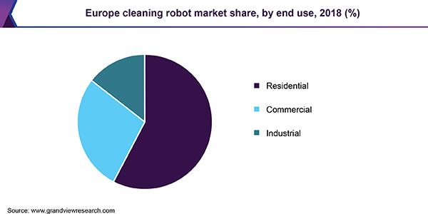 Europe cleaning robot market share, by end use, 2018 (%)