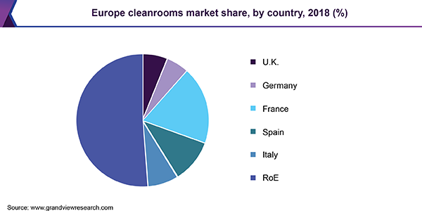 Europe cleanrooms market share, by country, 2018 (%)