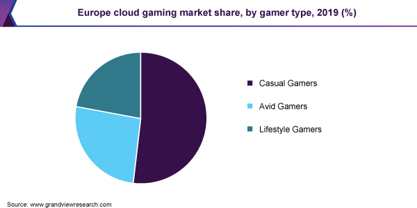 Europe cloud gaming market share