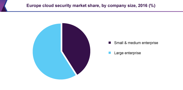 Europe cloud security market